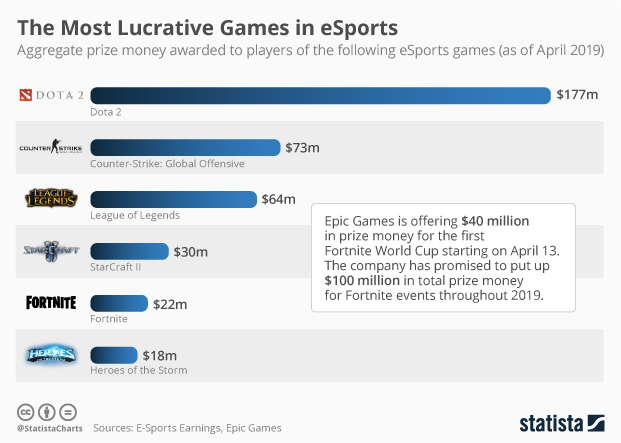 eSports games by aggregate price money