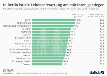 Lebenserwartung Infografik - In Berlin ist die Lebenserwartung am stärksten gestiegen