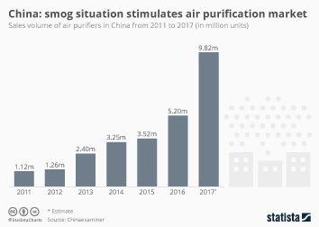 China Infographic - China: smog situation stimulates air purification market