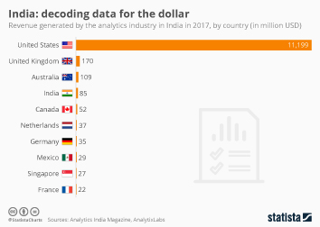 India Infographic - India: decoding data for the dollar