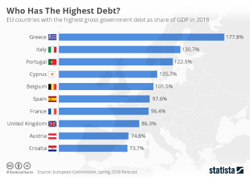Who Has The Highest Debt?