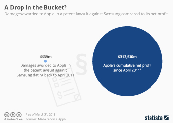 Apple Infographic - A Drop in the Bucket?