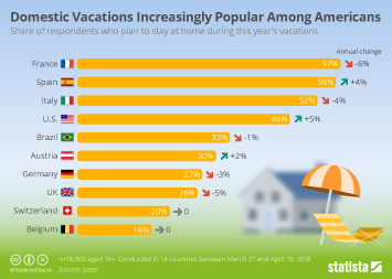 Travel and tourism in Europe Infographic - Domestic Vacations Increasingly Popular Amongst Americans