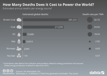 How Many Deaths Does it Cost to Power the World