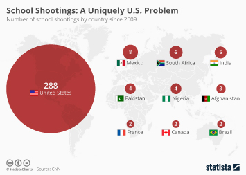Violent crime in the U.S. Infographic - School Shootings: A Uniquely U.S. Problem