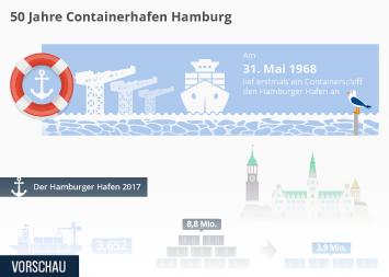 Containerschifffahrt Infografik - 50 Jahre Containerhafen Hamburg
