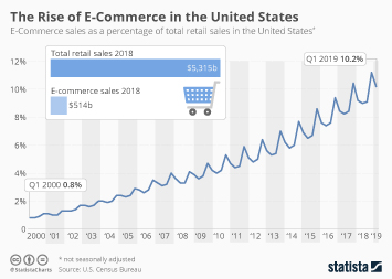 E-commerce in the United States Infographic - The Rise of E-Commerce in the United States