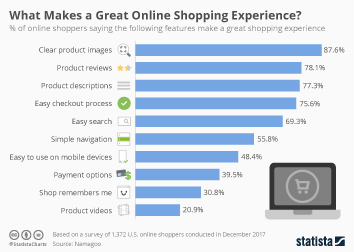 Online shopping behavior in the United States Infographic - What Makes a Great Online Shopping Experience?