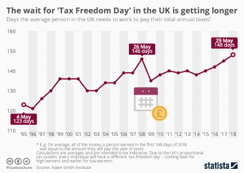 The wait for 'Tax Freedom Day' in the UK is getting longer