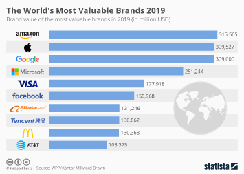 Brand Value Infographic - The World's Most Valuable Brands 2018