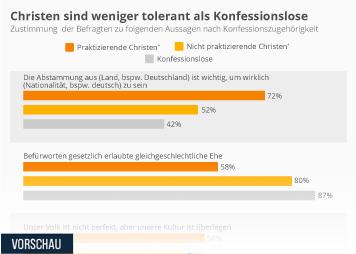 Deutschland Infografik - Christen sind weniger tolerant als Konfessionslose