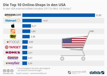 E-Commerce weltweit Infografik - Die Top 10 Online-Shops in den USA