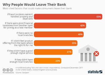 Banking sector in Europe Infographic - Why People Would Leave Their Bank