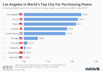 Los Angeles Is World's Top City For Purchasing Power