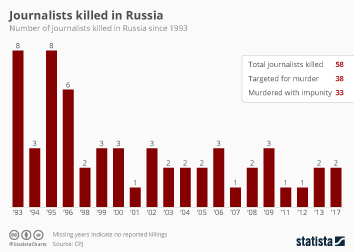 Journalism Infographic - Journalists Killed in Russia