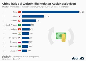 China hält bei weitem die meisten Devisen