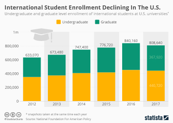 College & University Infographic - International Student Enrollment Declining In The U.S.