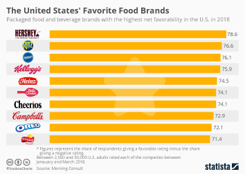 Food Shopping Behavior Infographic - The United States' Favorite Food Brands