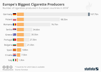 Chart: Biggest Sellers of E-Cigarettes | Statista
