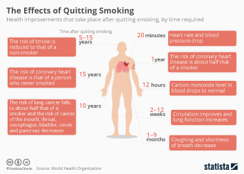 Tobacco Industry Infographic - The Effects of Quitting Smoking