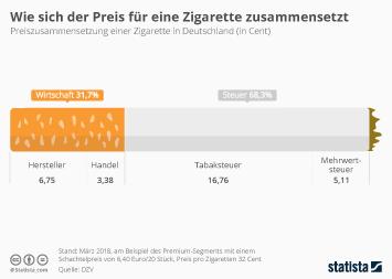 Tabakindustrie Infografik - Wie sich der Preis für eine Zigarette zusammensetzt