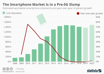 Smartphones Infographic - The Smartphone Market Is in a Pre-5G Slump