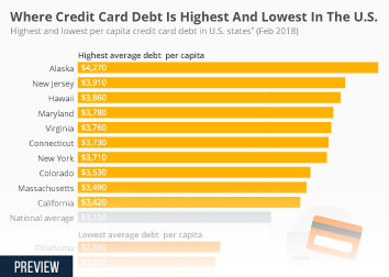 Credit cards in the United States Infographic - Where Credit Card Debt Is Highest And Lowest In The U.S.