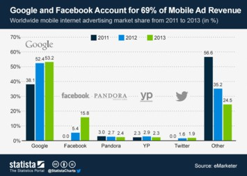 Google and Facebook Account for 69% of Mobile Ad Revenue
