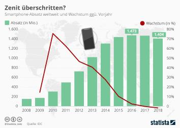 Smartphones Infografik - Revitalisiert 5G den Smartphone-Markt?