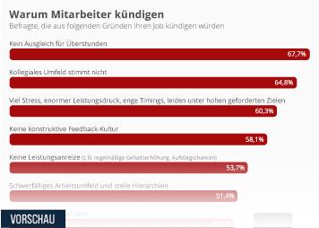 Unternehmenslandschaft in Deutschland Infografik - Warum Mitarbeiter kündigen