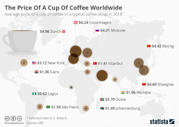 Coffee Market Infographic - The Price Of A Cup Of Coffee Worldwide