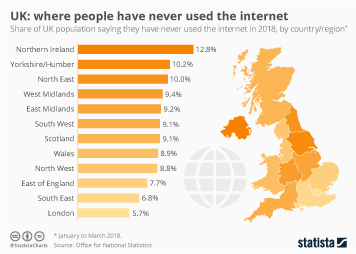 Where people have never used the internet