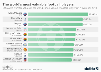 Cancer Infographic - Harry Kane is the world's most valuable player