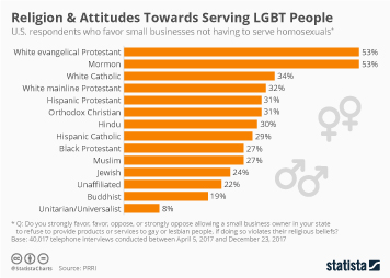 Sexuality Infographic - Religion & Attitudes Towards Serving LGBT People