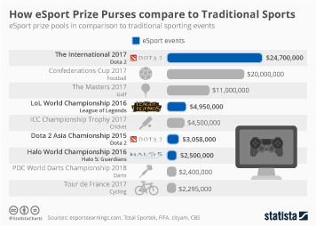 How eSport Prize Purses compare to Traditional Sports