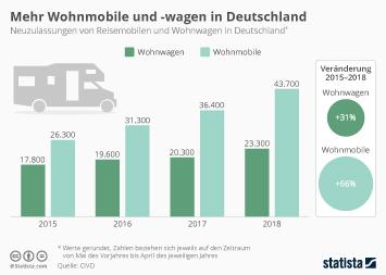 Deutsche setzen auf das Wohnmobil