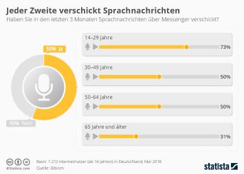 Instant Messaging Infografik - Jeder Zweite verschickt Sprachnachrichten