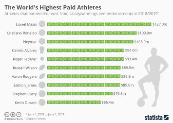 Sports Sponsorship Infographic - The World's Highest Paid Athletes