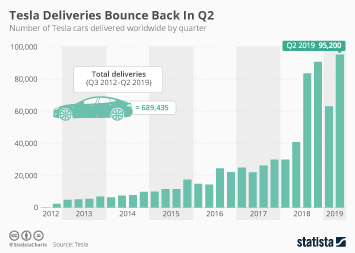 Tesla Deliveries Bounce Back In Q2