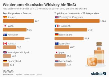 Spirituosenmarkt weltweit Infografik - Wo der amerikanische Whiskey hinfließt