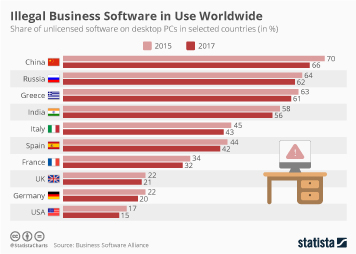 Illegal Business Software in Use Worldwide