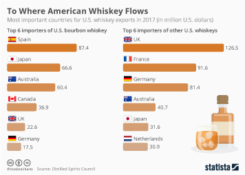 To Where American Whiskey Flows