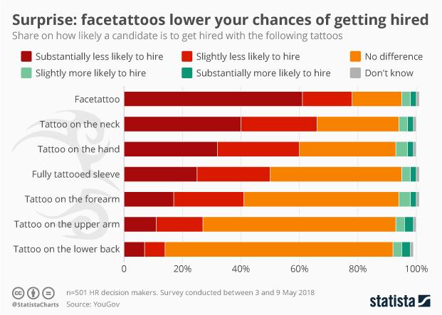 Online dating statistics 2019
