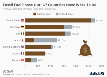 U.S. Fossil Fuel Consumption Infographic - Fossil Fuel Phase Out: G7 Countries Have Work To Do