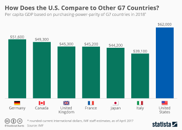 How Does America Compare to Other G7 Countries?