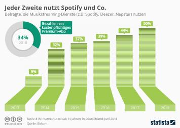 Musikindustrie Infografik - Jeder Zweite nutzt Spotify und Co.