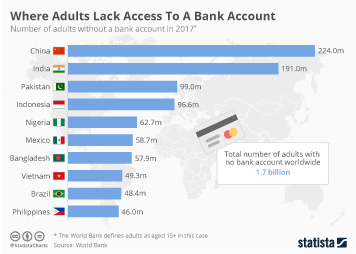 Banking Industry in China Infographic - Where Adults Lack Access To A Bank Account