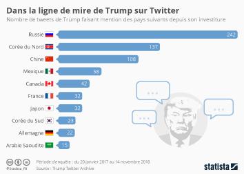 Les États-Unis Infographie - Dans la ligne de mire de Trump sur Twitter