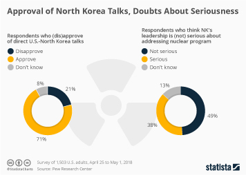 Nuclear weapons Infographic - Approval of North Korea Talks, Doubts About Seriousness