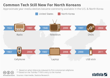 Common Tech Still New For North Koreans